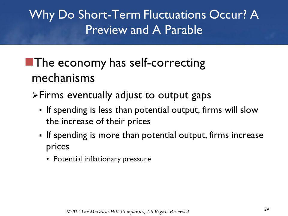 ©2012 The McGraw-Hill Companies, All Rights Reserved 29 Why Do Short-Term Fluctuations Occur? A Preview and A Parable The economy has self-correcting