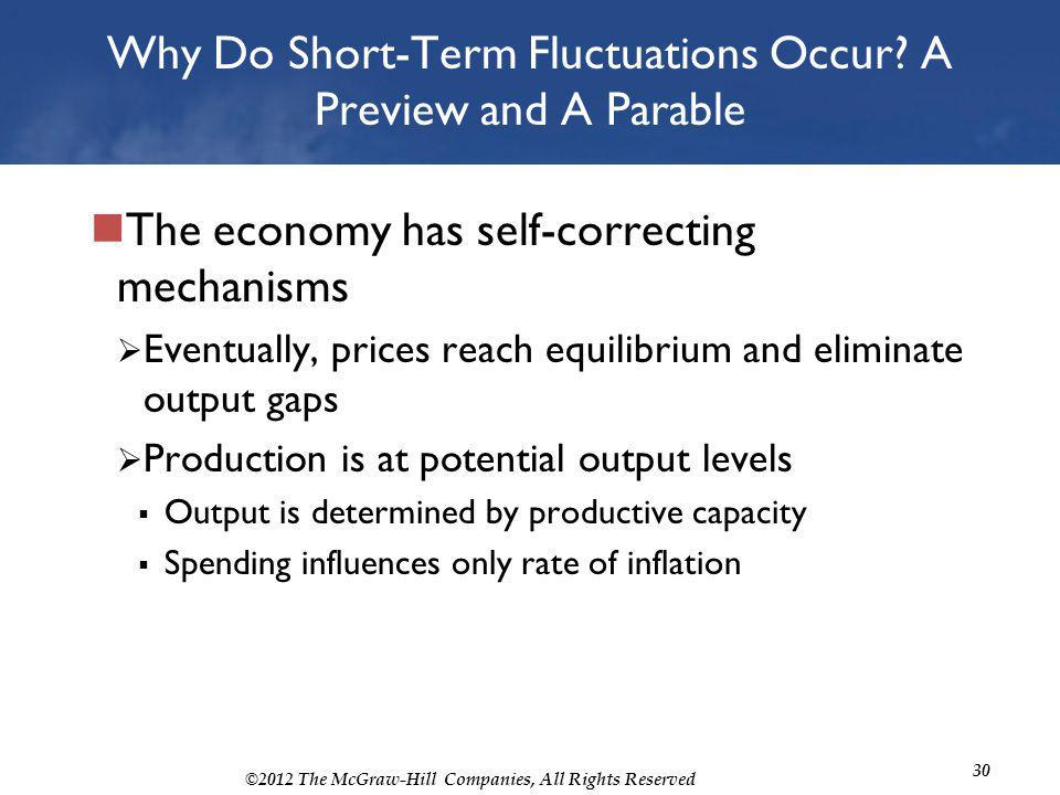 ©2012 The McGraw-Hill Companies, All Rights Reserved 30 Why Do Short-Term Fluctuations Occur? A Preview and A Parable The economy has self-correcting
