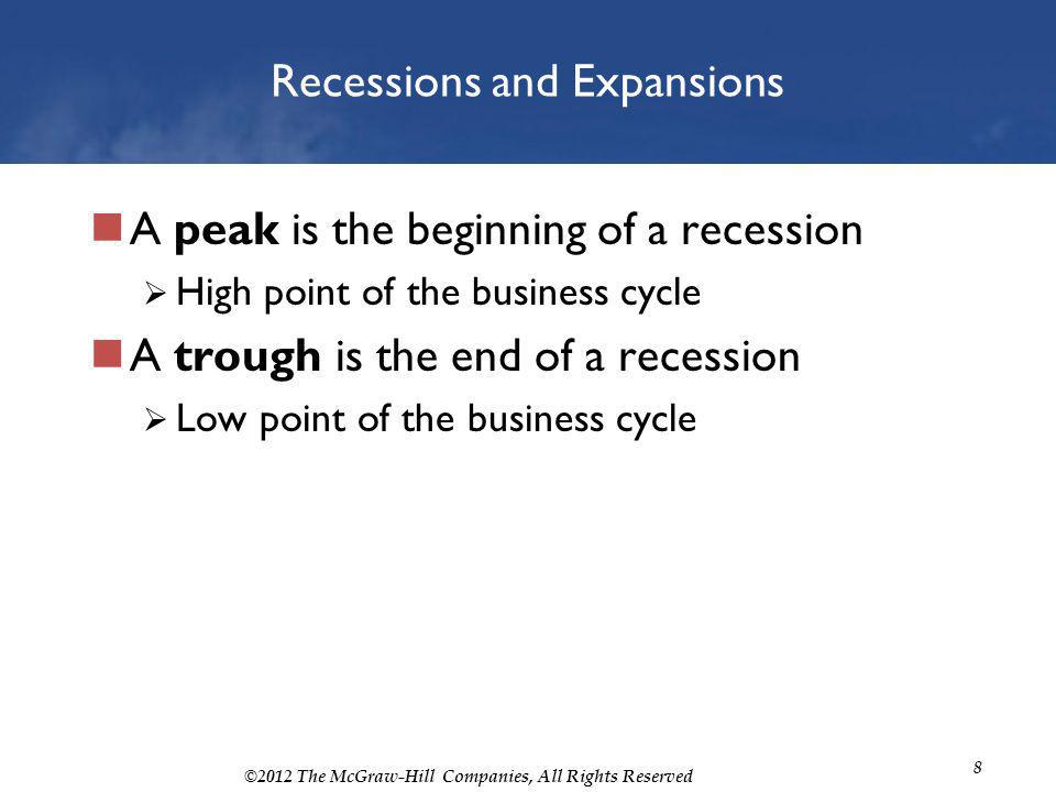 ©2012 The McGraw-Hill Companies, All Rights Reserved 8 Recessions and Expansions A peak is the beginning of a recession High point of the business cyc