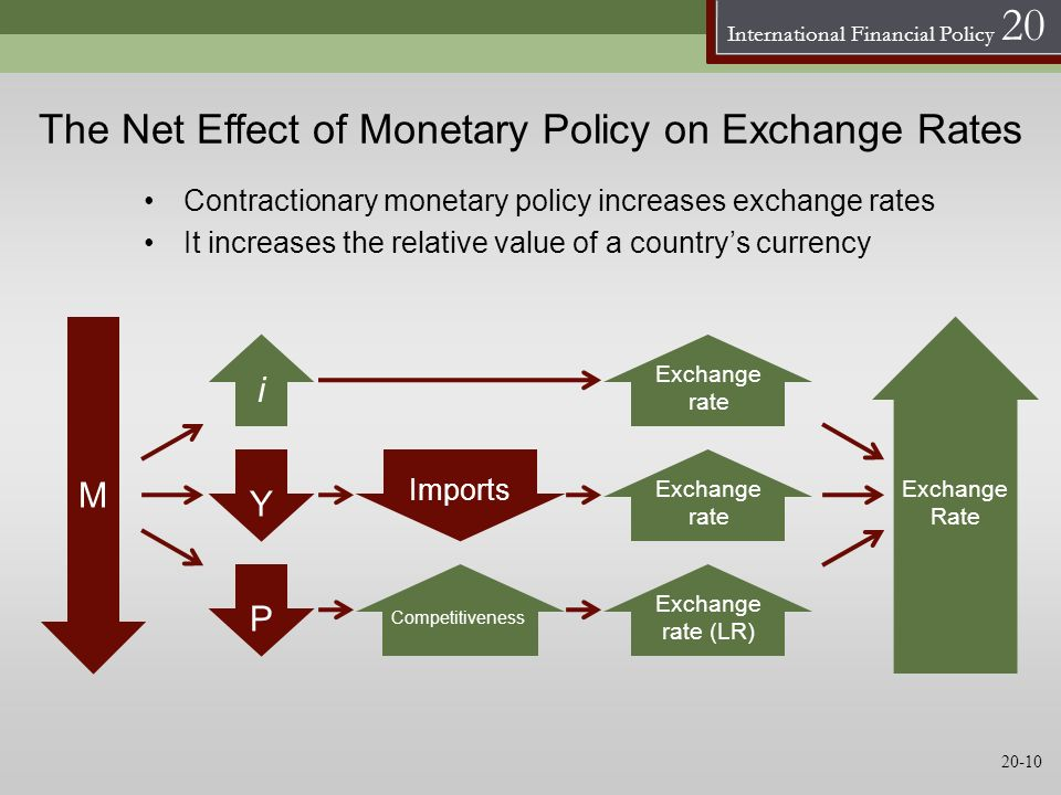 International Financial Policy 20 The Net Effect of Monetary Policy on Exchange Rates M Y i Exchange Rate Exchange rate Exchange rate (LR) Contraction