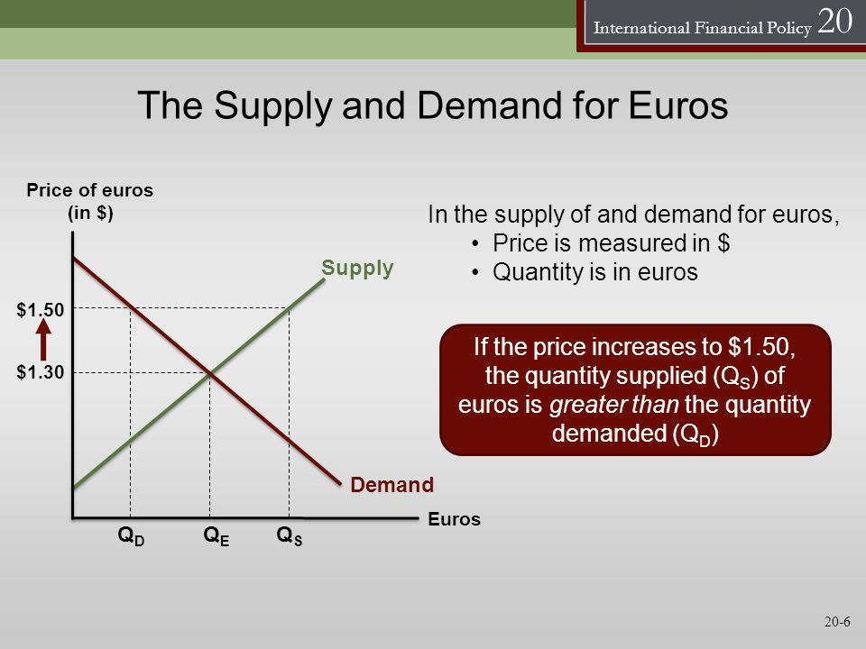 International Financial Policy 20 The Supply and Demand for Euros Price of euros (in $) Euros Supply Demand $1.50 QDQD QSQS $1.30 In the supply of and