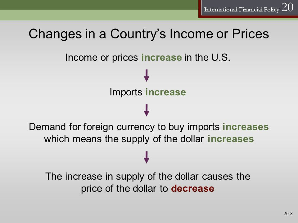 International Financial Policy 20 Changes in a Countrys Income or Prices Income or prices increase in the U.S. Imports increase Demand for foreign cur