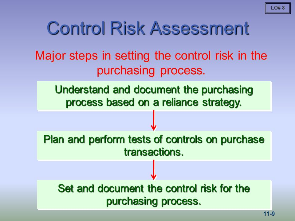 Control Risk Assessment Major steps in setting the control risk in the purchasing process. Understand and document the purchasing process based on a r