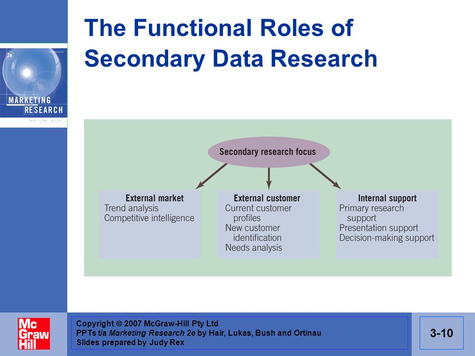 Copyright 2007 McGraw-Hill Pty Ltd PPTs t/a Marketing Research 2e by Hair, Lukas, Bush and Ortinau Slides prepared by Judy Rex 3-10 The Functional Roles of Secondary Data Research