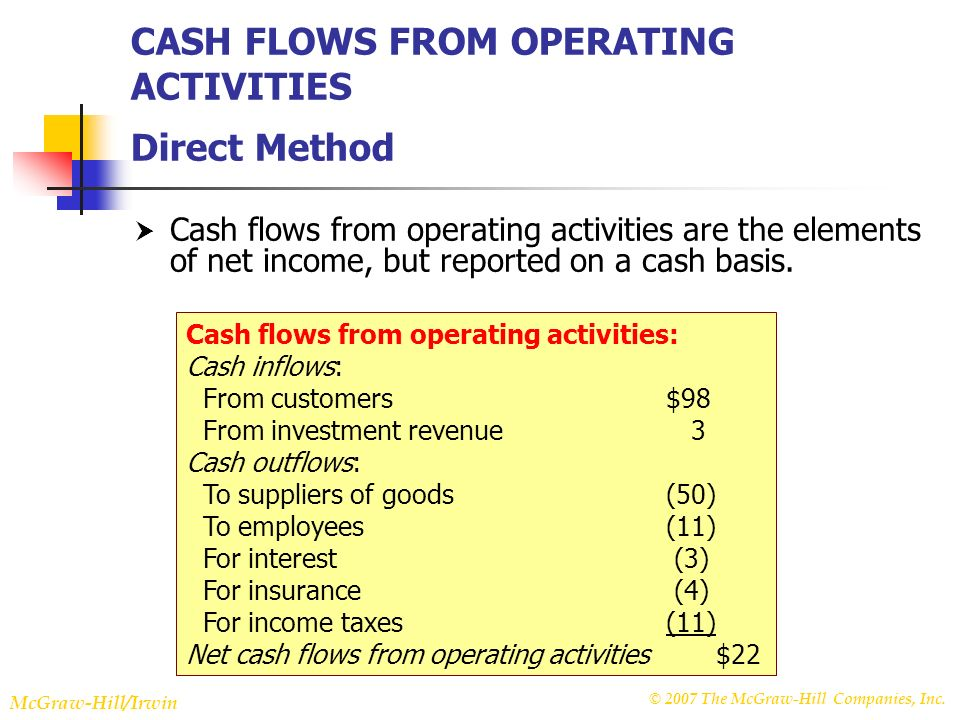 © 2007 The McGraw-Hill Companies, Inc. McGraw-Hill/Irwin Slide 22-10 CASH FLOWS FROM OPERATING ACTIVITIES Direct Method Cash flows from operating acti