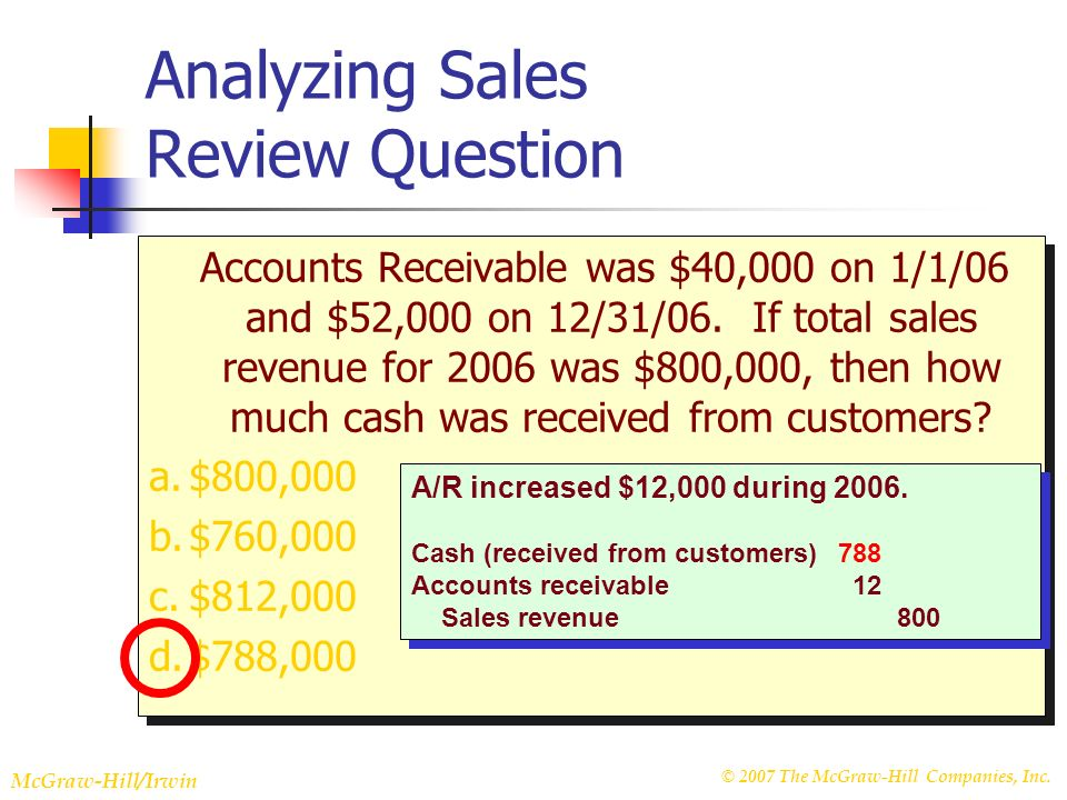 © 2007 The McGraw-Hill Companies, Inc. McGraw-Hill/Irwin Slide 22-18 Analyzing Sales Review Question Accounts Receivable was $40,000 on 1/1/06 and $52