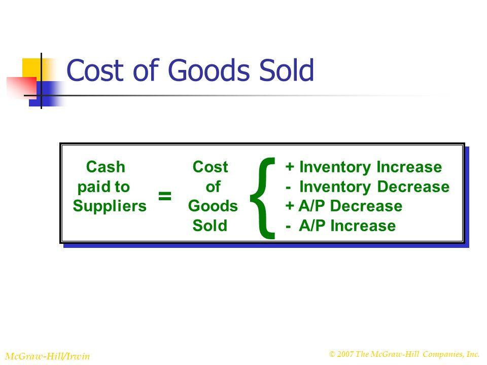 © 2007 The McGraw-Hill Companies, Inc. McGraw-Hill/Irwin Slide 22-19 Cost of Goods Sold { Cash Cost + Inventory Increase paid to of - Inventory Decrea