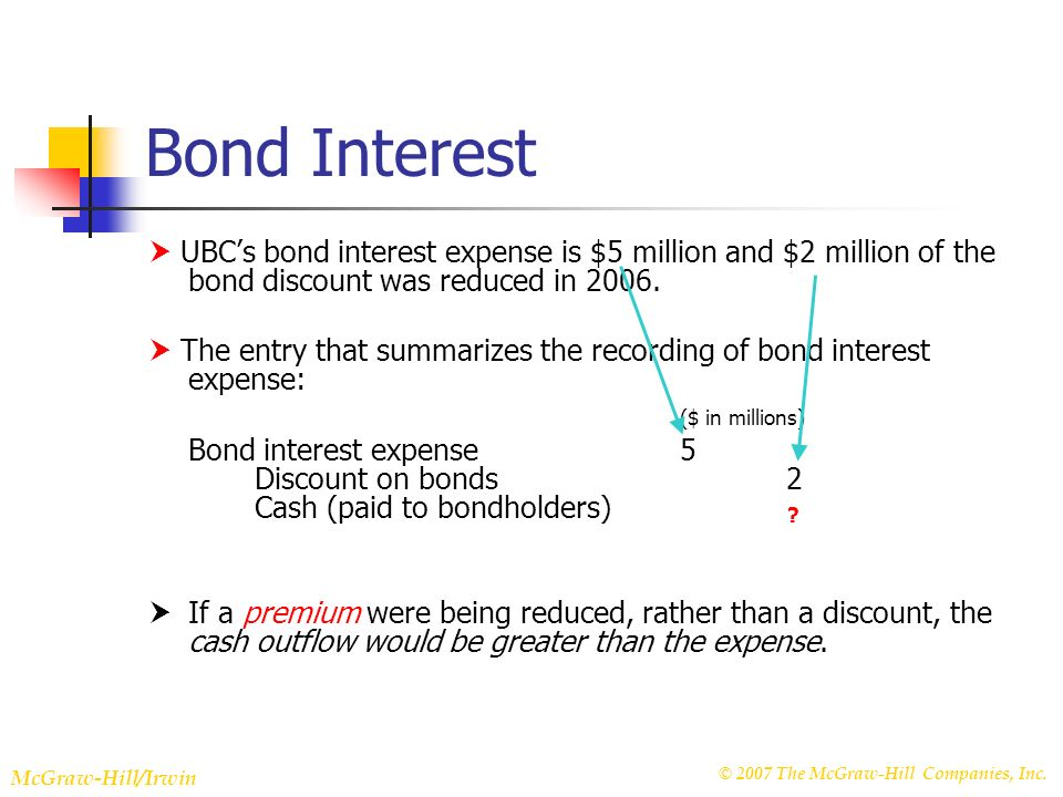 © 2007 The McGraw-Hill Companies, Inc. McGraw-Hill/Irwin Slide 22-27 Bond Interest UBCs bond interest expense is $5 million and $2 million of the bond