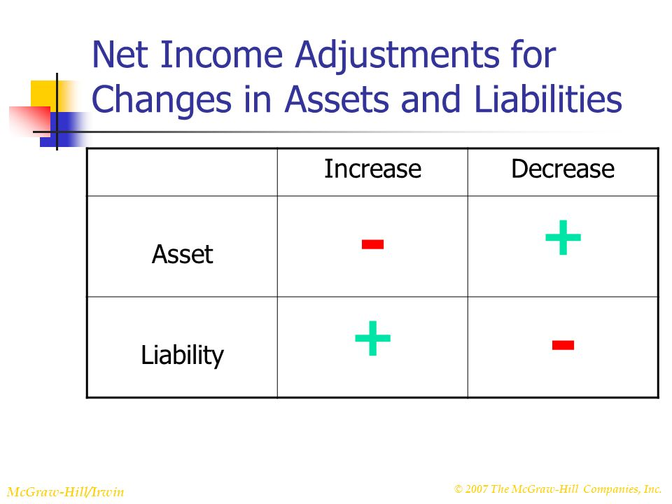 © 2007 The McGraw-Hill Companies, Inc. McGraw-Hill/Irwin Slide 22-35 Net Income Adjustments for Changes in Assets and Liabilities IncreaseDecrease Ass