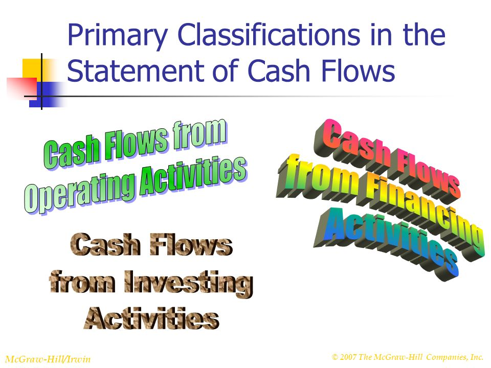 © 2007 The McGraw-Hill Companies, Inc. McGraw-Hill/Irwin Slide 22-6 Primary Classifications in the Statement of Cash Flows