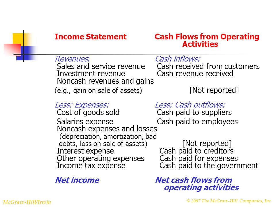 © 2007 The McGraw-Hill Companies, Inc. McGraw-Hill/Irwin Slide 22-9 Income StatementCash Flows from Operating Activities Revenues:Cash inflows: Sales