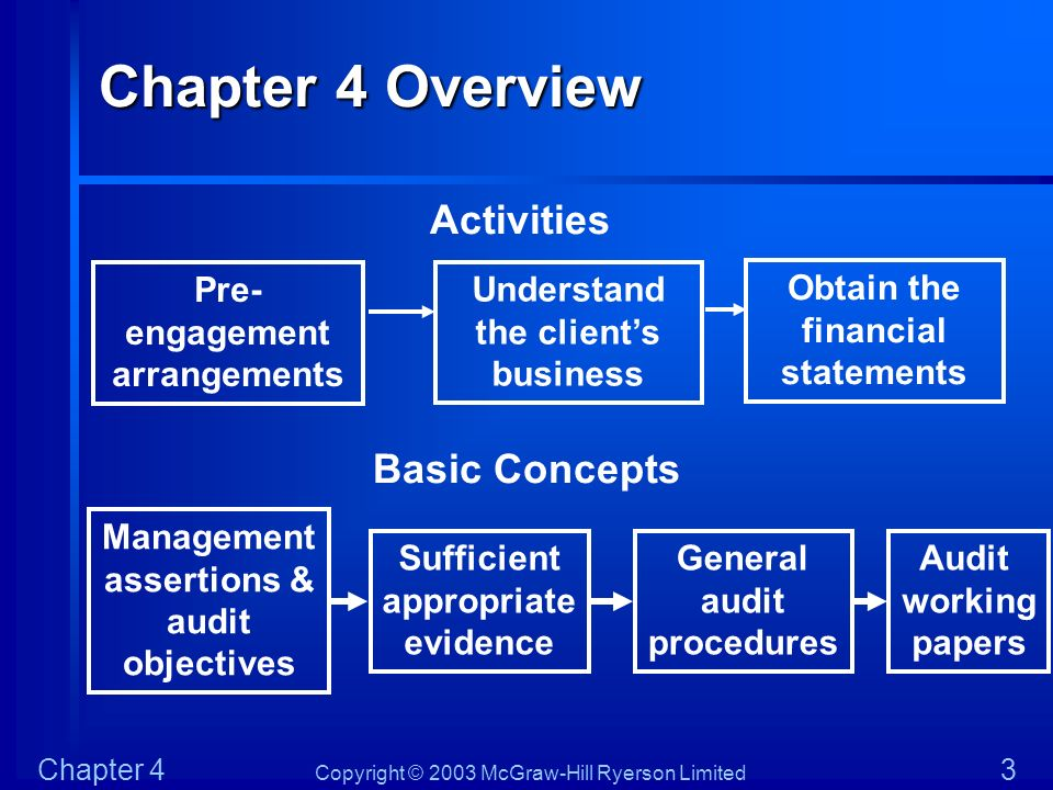 Copyright © 2003 McGraw-Hill Ryerson Limited Chapter 4 3 Chapter 4 Overview Pre- engagement arrangements Activities Management assertions & audit obje