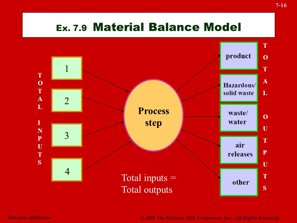 McGraw-Hill/Irwin © 2005 The McGraw-Hill Companies, Inc., All Rights Reserved. 7-16 Ex. 7.9 Material Balance Model Process step 1 2 3 4 product Hazard
