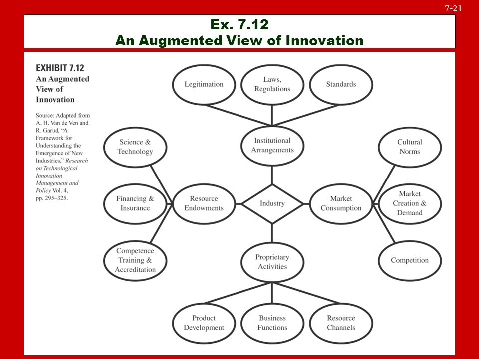 McGraw-Hill/Irwin © 2005 The McGraw-Hill Companies, Inc., All Rights Reserved. 7-21 Ex. 7.12 An Augmented View of Innovation
