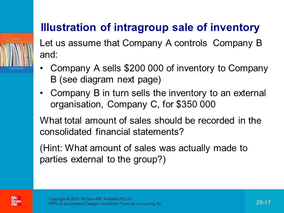 . Copyright 2010 McGraw-Hill Australia Pty Ltd PPTs to accompany Deegan, Australian Financial Accounting 6e 29-17 Illustration of intragroup sale of i
