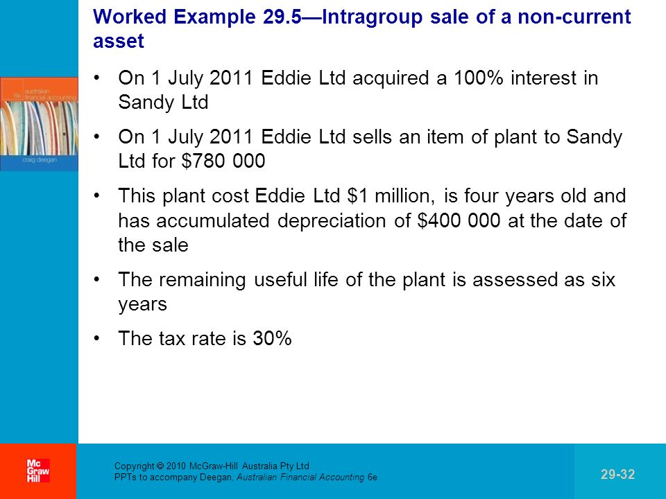 . Copyright 2010 McGraw-Hill Australia Pty Ltd PPTs to accompany Deegan, Australian Financial Accounting 6e 29-32 Worked Example 29.5Intragroup sale o