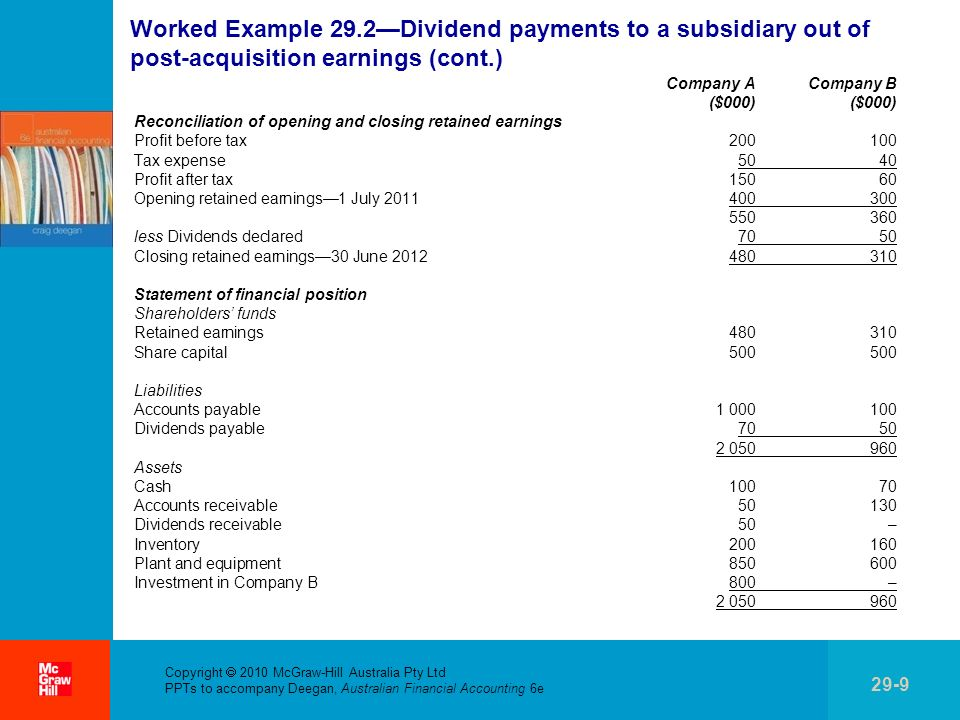 . Copyright 2010 McGraw-Hill Australia Pty Ltd PPTs to accompany Deegan, Australian Financial Accounting 6e 29-9 Worked Example 29.2Dividend payments