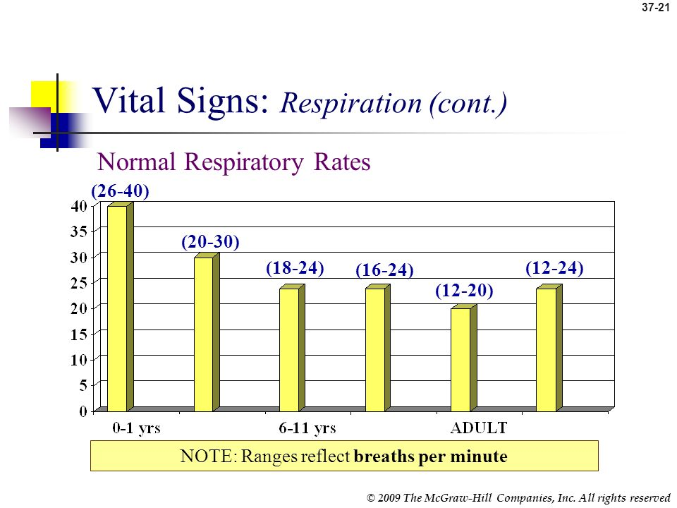 37-20 © 2009 The McGraw-Hill Companies, Inc. All rights reserved Vital Signs: Respiration Respiratory rate – indication of how well the body provides