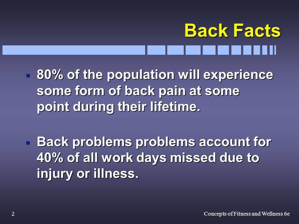 2Concepts of Fitness and Wellness 6e Back Facts 80% of the population will experience some form of back pain at some point during their lifetime.