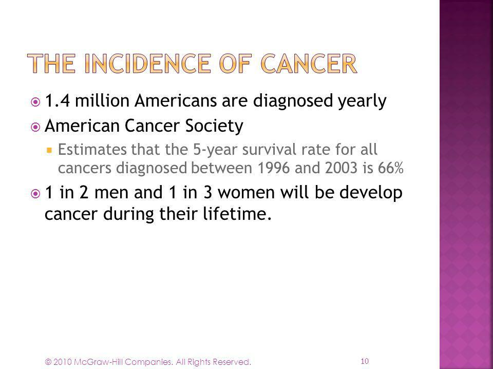 1.4 million Americans are diagnosed yearly American Cancer Society Estimates that the 5-year survival rate for all cancers diagnosed between 1996 and