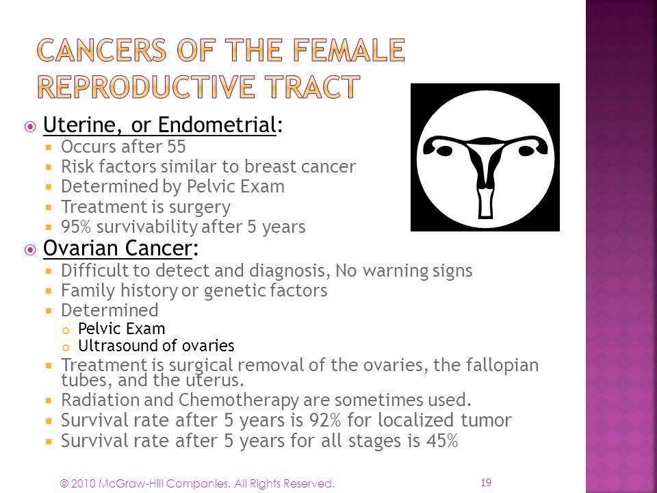 © 2010 McGraw-Hill Companies. All Rights Reserved. Uterine, or Endometrial: Occurs after 55 Risk factors similar to breast cancer Determined by Pelvic