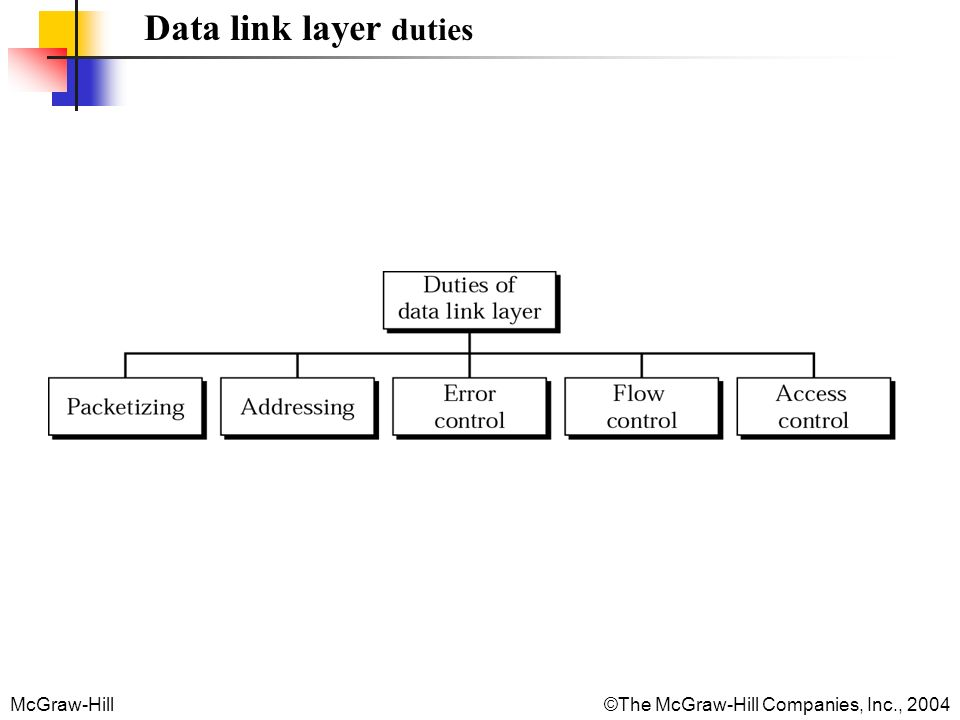 McGraw-Hill©The McGraw-Hill Companies, Inc., 2004 Data link layer duties