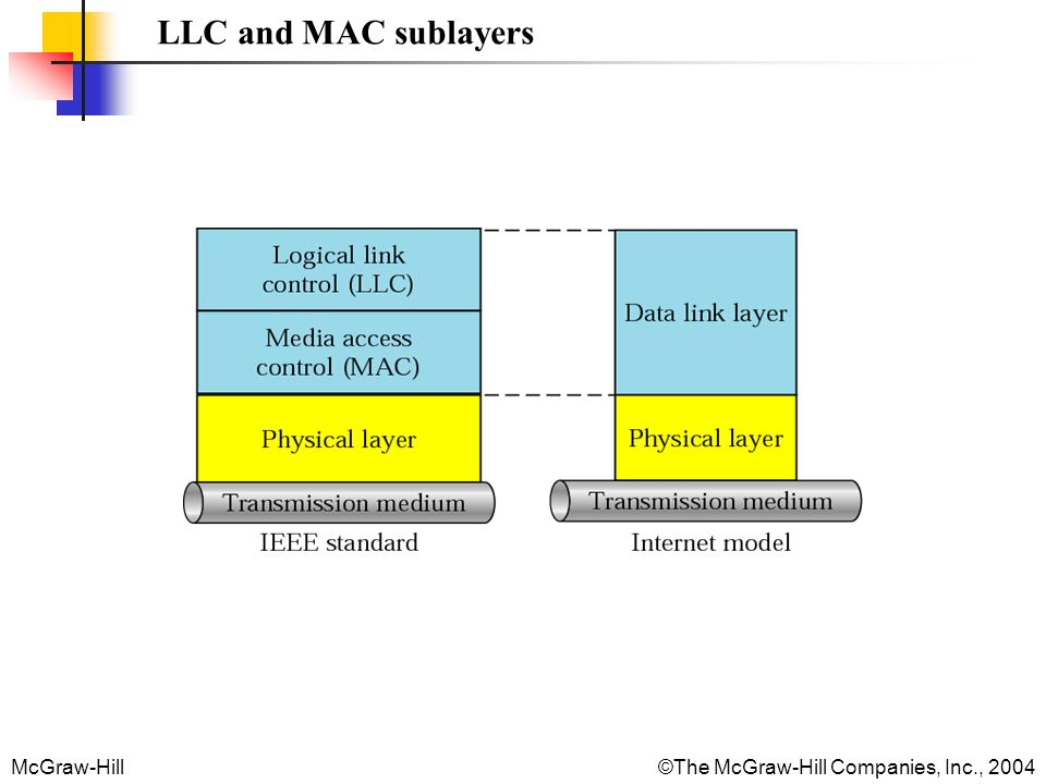 McGraw-Hill©The McGraw-Hill Companies, Inc., 2004 LLC and MAC sublayers