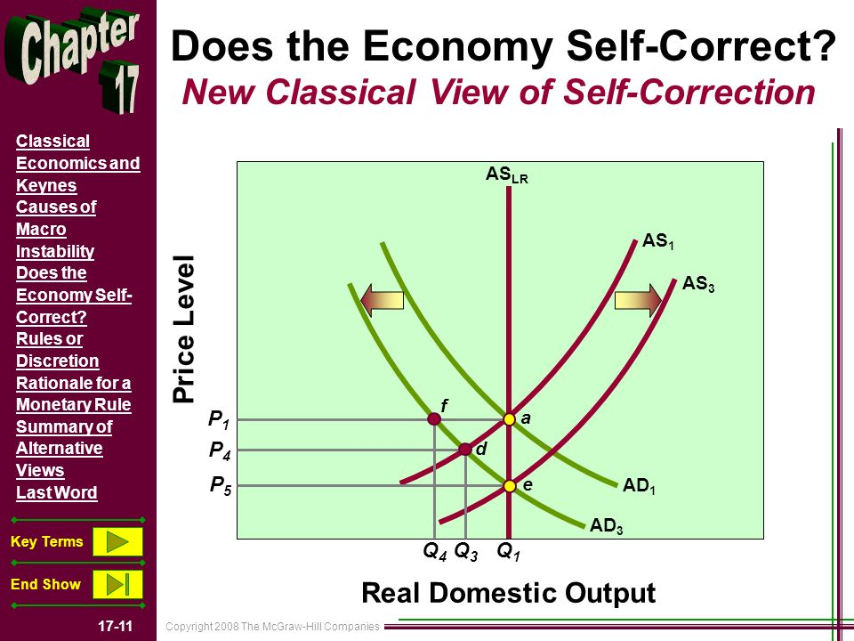 Copyright 2008 The McGraw-Hill Companies 17-11 Classical Economics and Keynes Causes of Macro Instability Does the Economy Self- Correct.