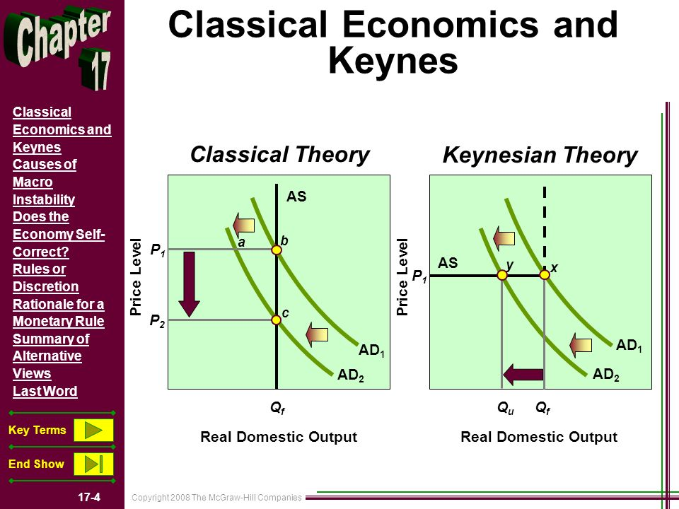 Copyright 2008 The McGraw-Hill Companies 17-4 Classical Economics and Keynes Causes of Macro Instability Does the Economy Self- Correct.