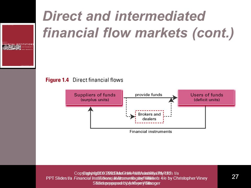 Copyright 2003 McGraw-Hill Australia Pty Ltd PPT Slides t/a Financial Institutions, Instruments and Markets 4/e by Christopher Viney Slides prepared by Anthony Stanger 27 Copyright 2003 McGraw-Hill Australia Pty Ltd PPTs t/a Financial Accounting by Willis Slides prepared by Kaye Watson Direct and intermediated financial flow markets (cont.)