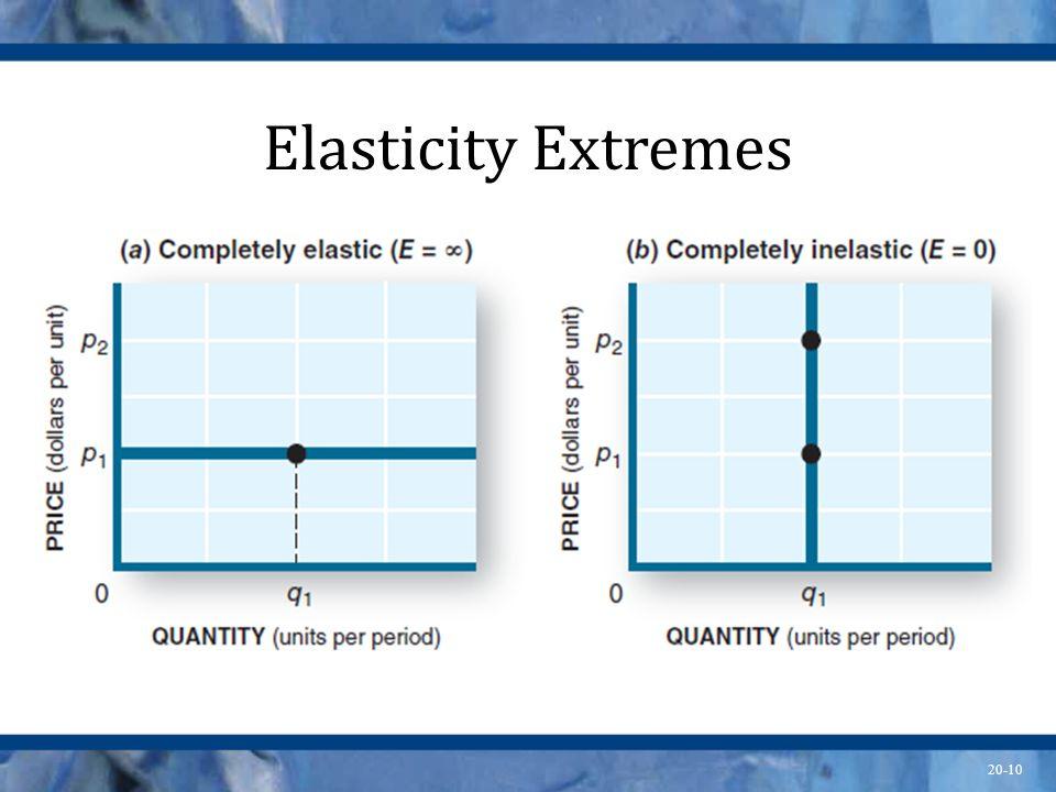 20-10 Elasticity Extremes