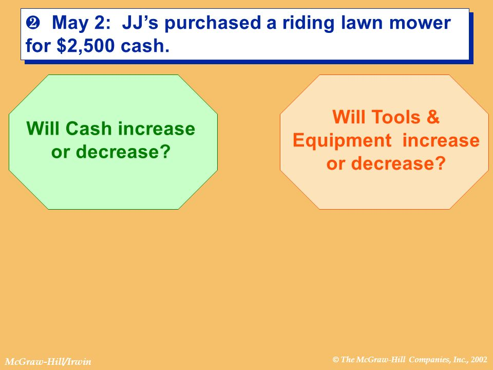 © The McGraw-Hill Companies, Inc., 2002 McGraw-Hill/Irwin · May 2: JJs purchased a riding lawn mower for $2,500 cash. Will Cash increase or decrease?