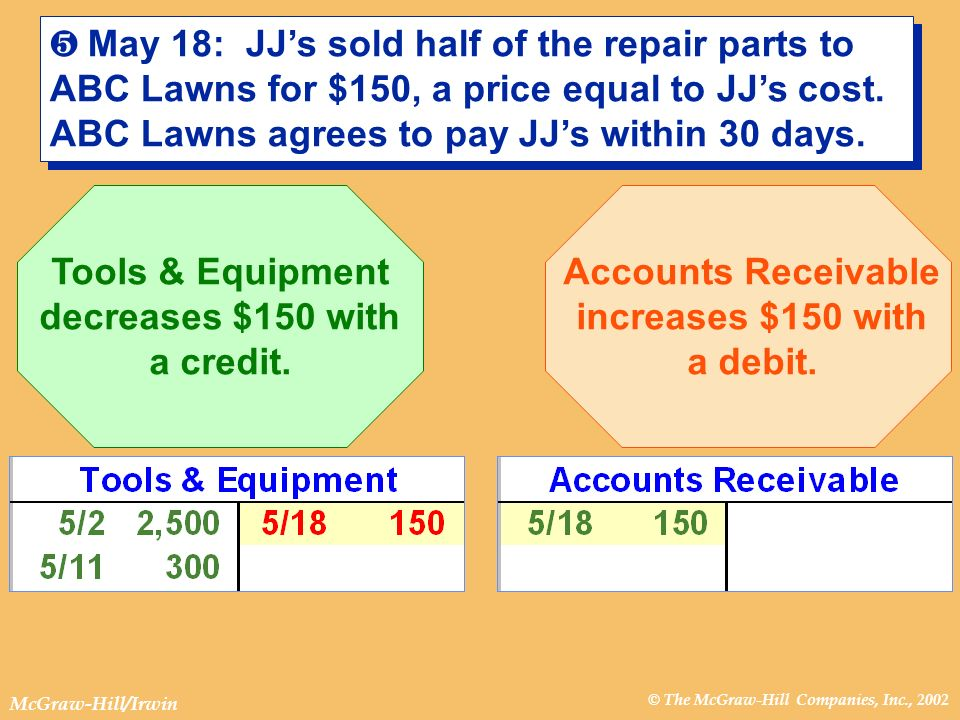 © The McGraw-Hill Companies, Inc., 2002 McGraw-Hill/Irwin º May 18: JJs sold half of the repair parts to ABC Lawns for $150, a price equal to JJs cost