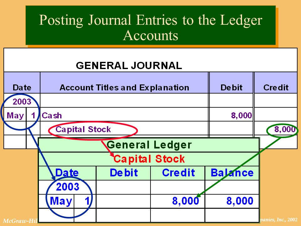 © The McGraw-Hill Companies, Inc., 2002 McGraw-Hill/Irwin Posting Journal Entries to the Ledger Accounts