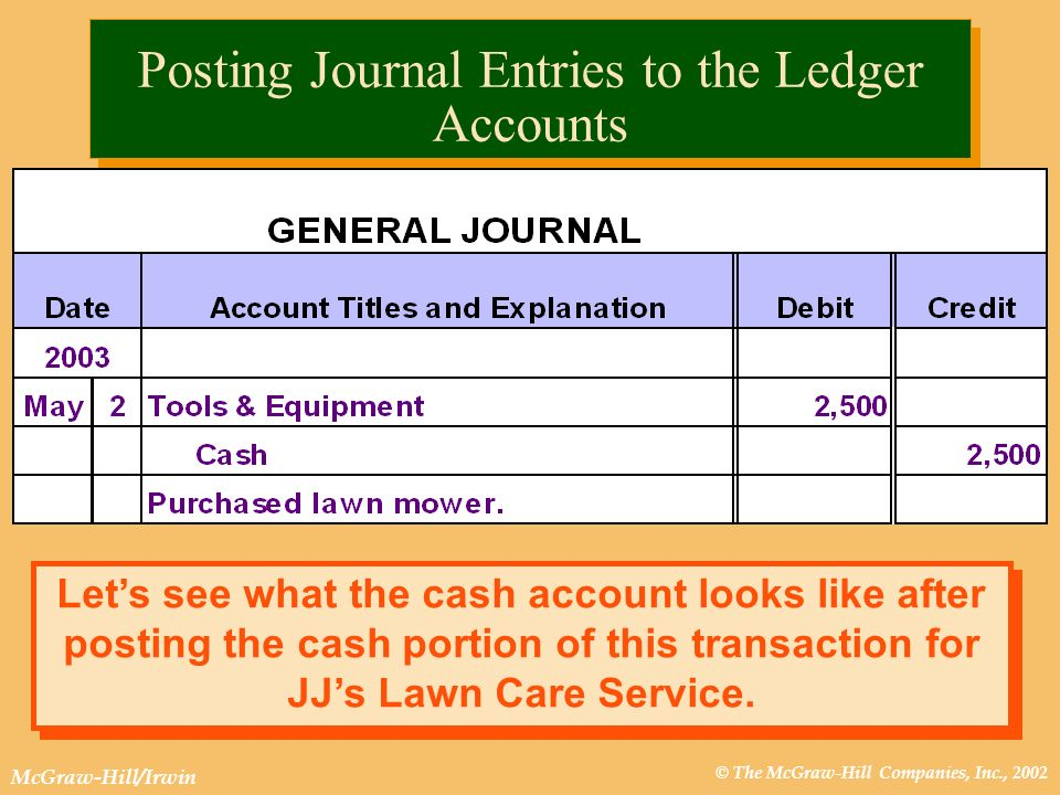 © The McGraw-Hill Companies, Inc., 2002 McGraw-Hill/Irwin Lets see what the cash account looks like after posting the cash portion of this transaction