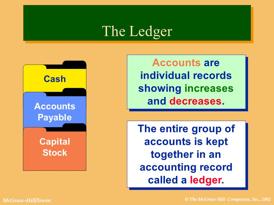 © The McGraw-Hill Companies, Inc., 2002 McGraw-Hill/Irwin The Ledger The entire group of accounts is kept together in an accounting record called a le