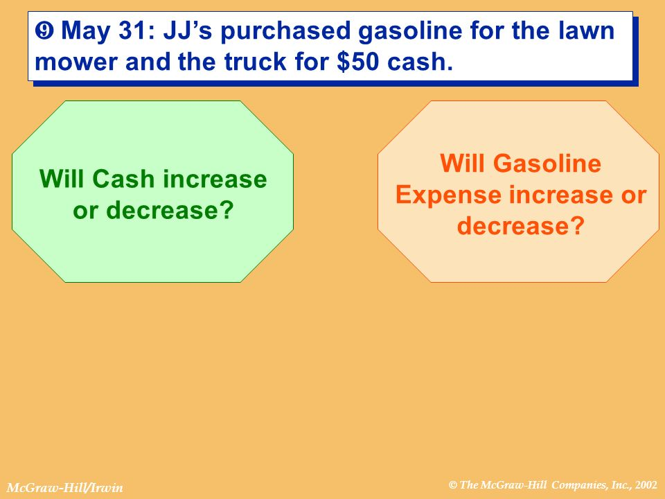 © The McGraw-Hill Companies, Inc., 2002 McGraw-Hill/Irwin ¾ May 31: JJs purchased gasoline for the lawn mower and the truck for $50 cash. Will Cash in
