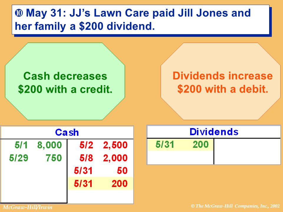 © The McGraw-Hill Companies, Inc., 2002 McGraw-Hill/Irwin ¿ May 31: JJs Lawn Care paid Jill Jones and her family a $200 dividend. Cash decreases $200