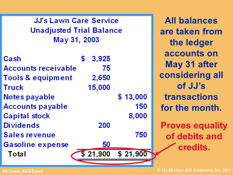 © The McGraw-Hill Companies, Inc., 2002 McGraw-Hill/Irwin All balances are taken from the ledger accounts on May 31 after considering all of JJs trans