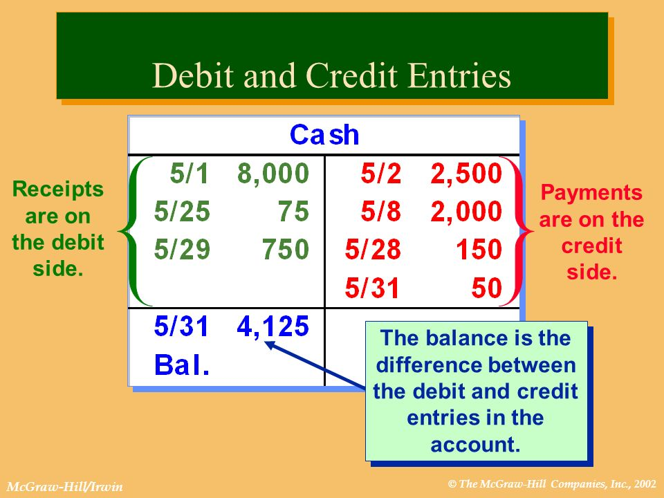 © The McGraw-Hill Companies, Inc., 2002 McGraw-Hill/Irwin Receipts are on the debit side. Payments are on the credit side. The balance is the differen
