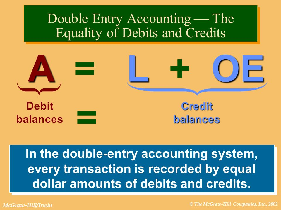© The McGraw-Hill Companies, Inc., 2002 McGraw-Hill/Irwin ALOE A = L + OE Debit balances Credit balances = In the double-entry accounting system, ever