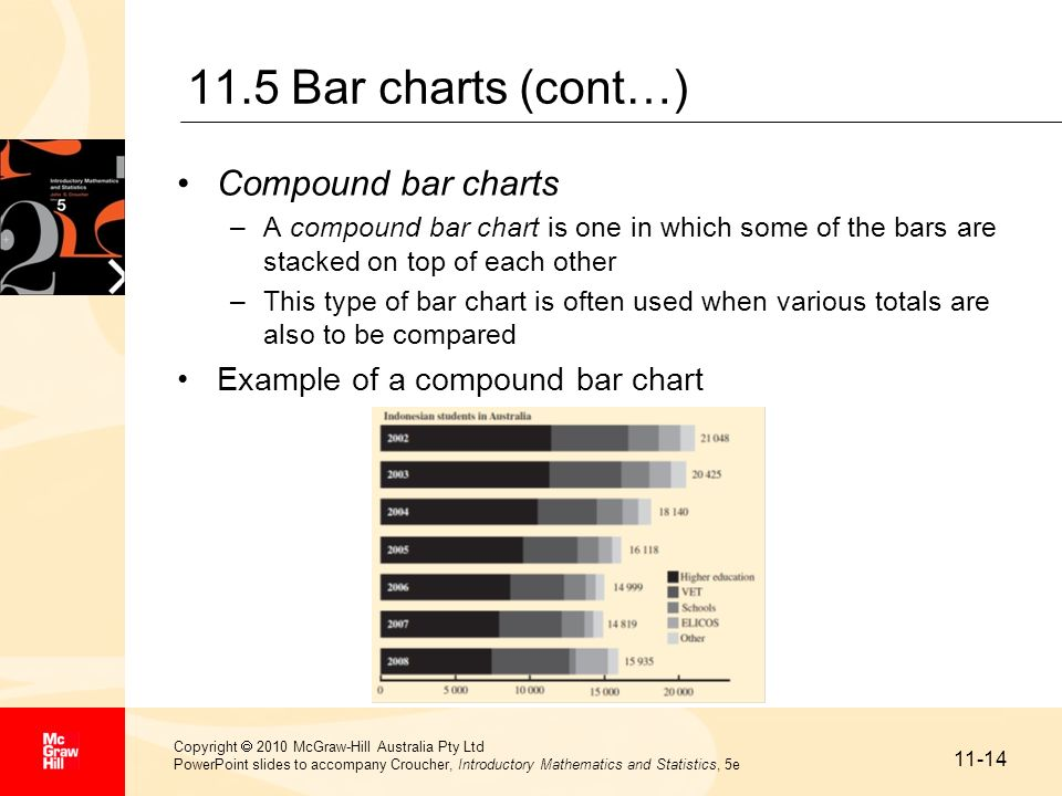 11-15 Copyright 2010 McGraw-Hill Australia Pty Ltd PowerPoint slides to accompany Croucher, Introductory Mathematics and Statistics, 5e 11.6 Pictograms A pictogram is a graph in which data are displayed using pictures rather than the traditional methods There are no real rules for drawing a pictogram Example