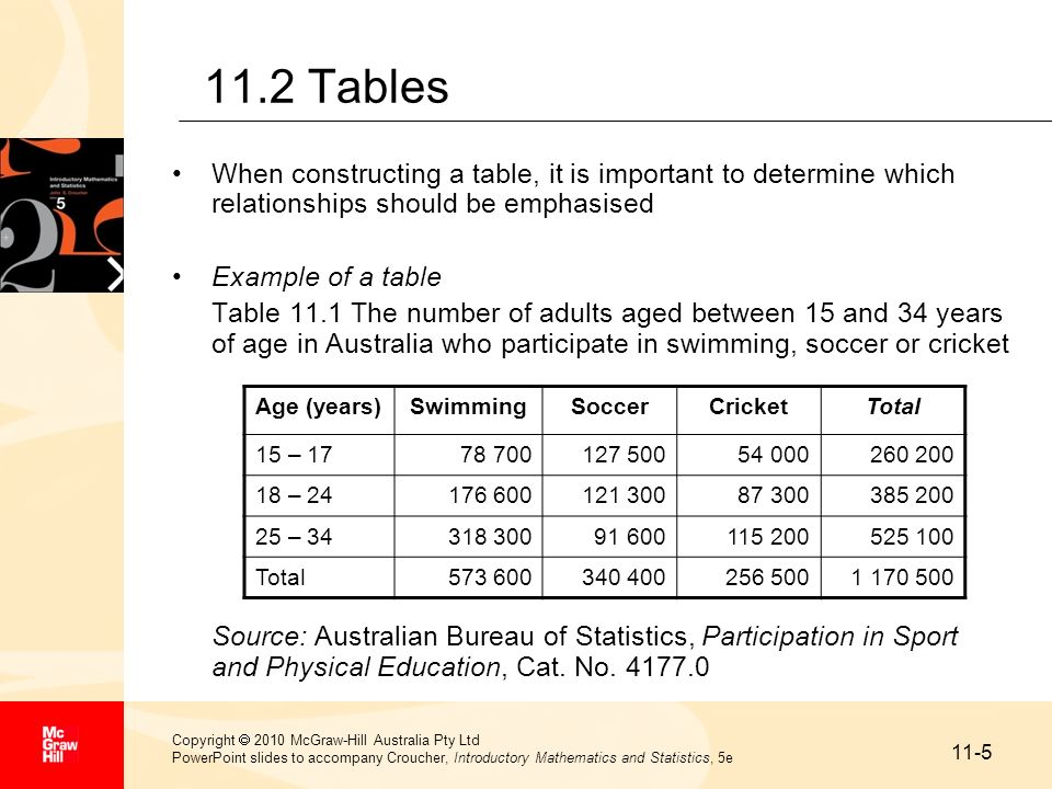 11-6 Copyright 2010 McGraw-Hill Australia Pty Ltd PowerPoint slides to accompany Croucher, Introductory Mathematics and Statistics, 5e 11.2 Tables (cont…) Some of the rules that should be followed when constructing a table are: –Every table should have a clear and unambiguous number –Each table should have a title that describes the types of information given –Row and column labels should be precise and unambiguous –Categories should not overlap –The units of measurement must be clearly stated –Any unimportant figures should be combined or omitted –Any subheadings should be labelled clearly –Any relevant totals, subtotals, percentages, and so on should be shown –The correctness of any calculations should be verified