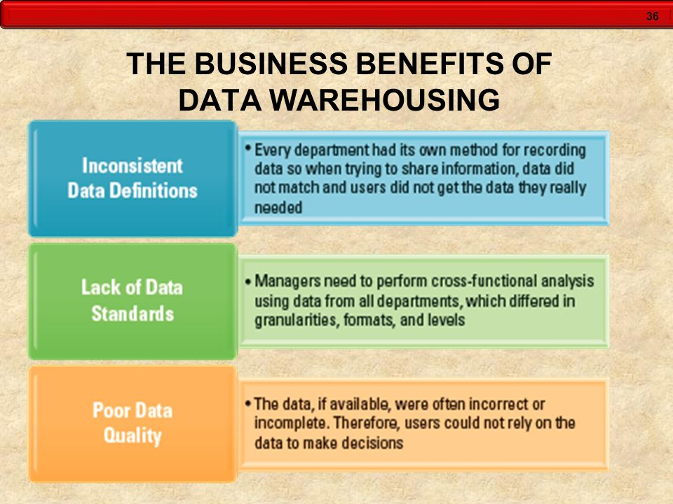 36 THE BUSINESS BENEFITS OF DATA WAREHOUSING