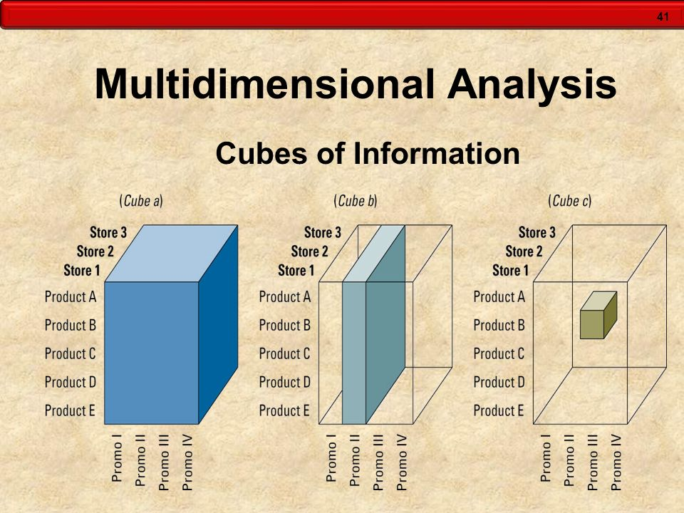 41 Multidimensional Analysis Cubes of Information