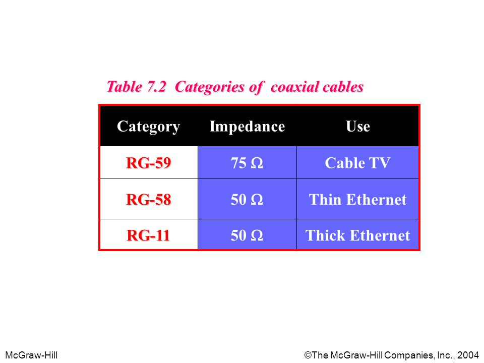 McGraw-Hill©The McGraw-Hill Companies, Inc., 2004 Table 7.2 Categories of coaxial cables CategoryImpedanceUse RG Cable TV RG Thin Ethernet RG Thick Ethernet