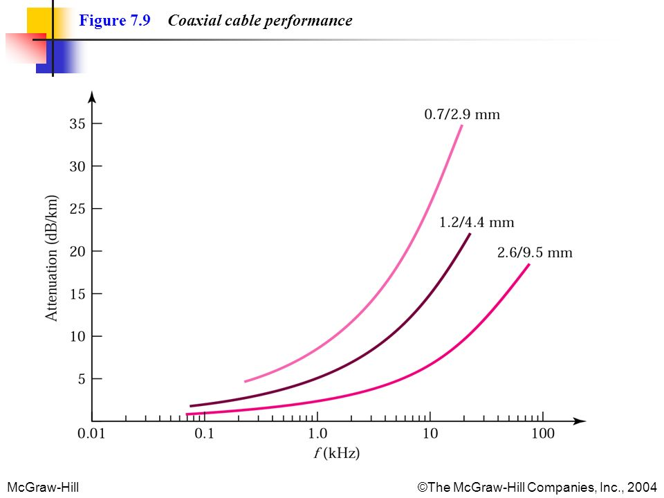 McGraw-Hill©The McGraw-Hill Companies, Inc., 2004 Figure 7.9 Coaxial cable performance