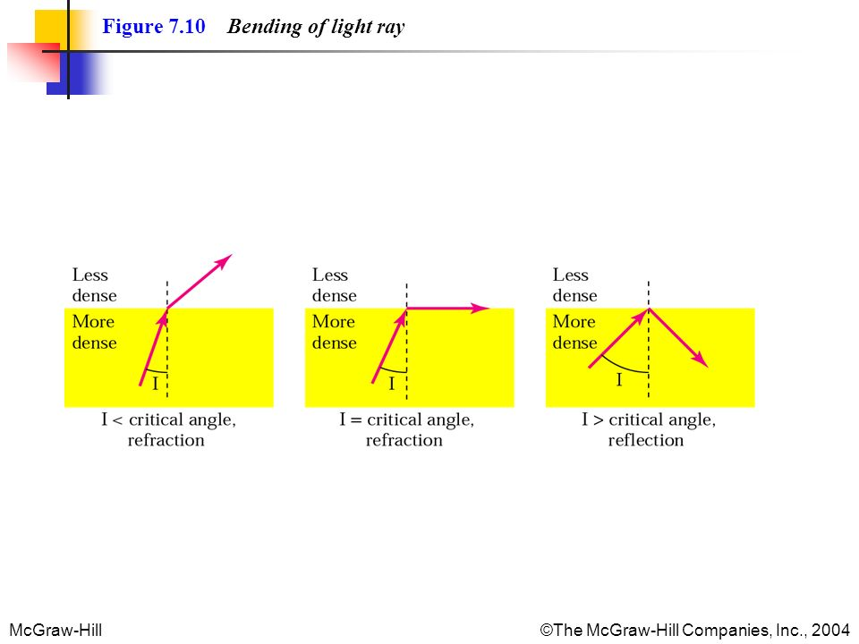 McGraw-Hill©The McGraw-Hill Companies, Inc., 2004 Figure 7.10 Bending of light ray