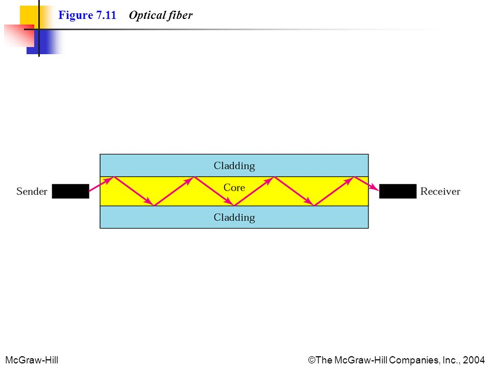 McGraw-Hill©The McGraw-Hill Companies, Inc., 2004 Figure 7.11 Optical fiber