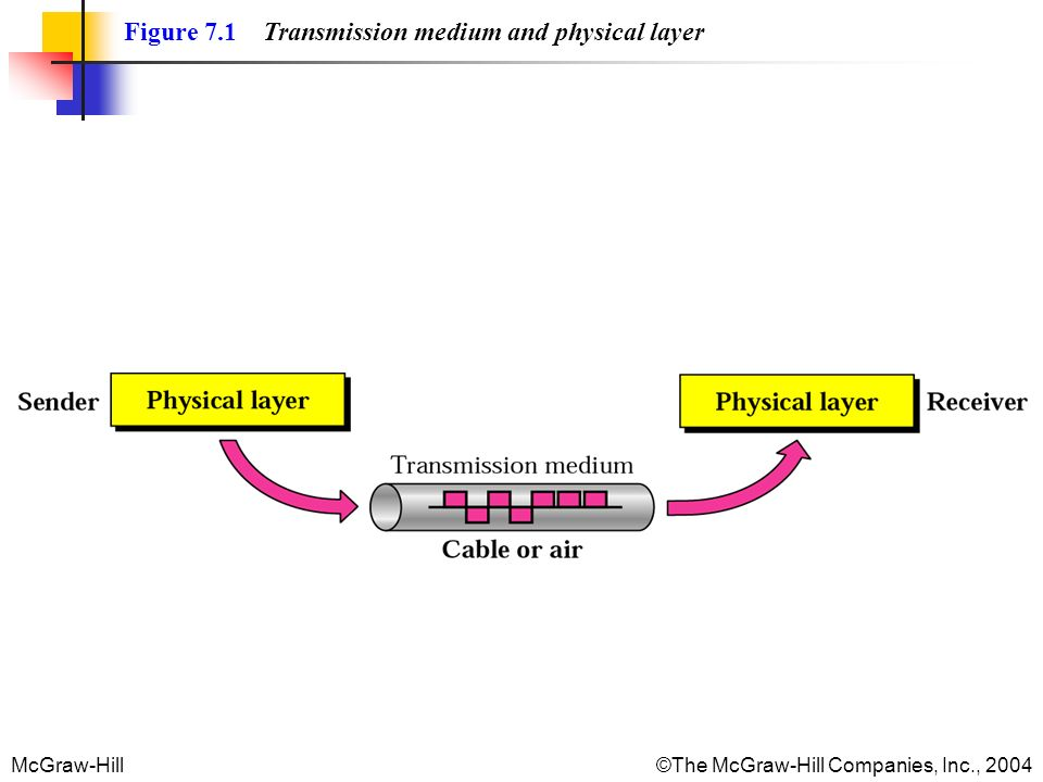 McGraw-Hill©The McGraw-Hill Companies, Inc., 2004 Figure 7.1 Transmission medium and physical layer